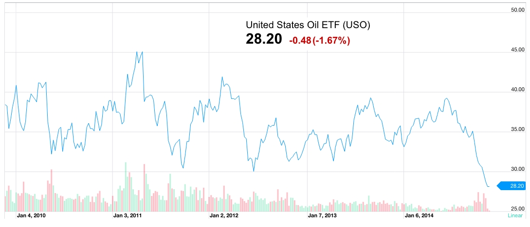 USO chart